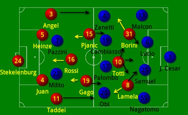 Roma 4-0 Inter