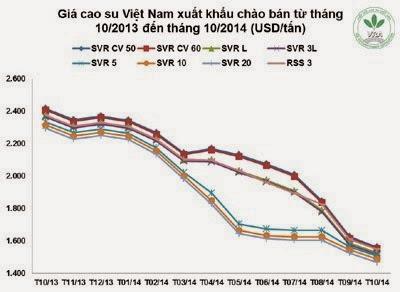 Giá cao su thiên nhiên trong tuần từ ngày 27/10 đến 31/10/2014