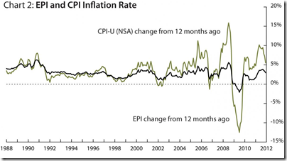 Inflation -2