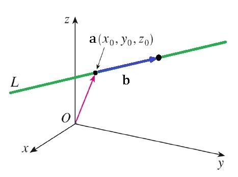 STPM Further Mathematics T: 12.2