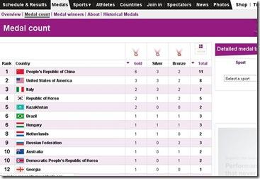 juegos olimpicos londres 2012 cuadro de medallas ganadas en tiempo real de todos los paises