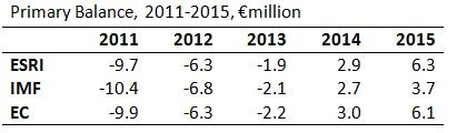 Primary Balance 2011-2015