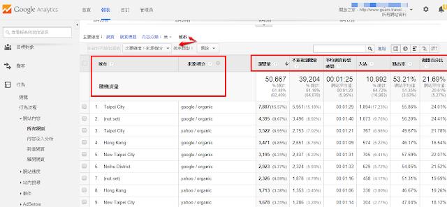 瀏覽量與進階分析實際範例截圖.png