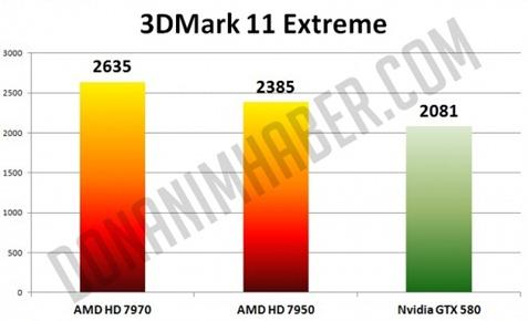 3DMark 11 Extreme - AMD HD 7970 - AMD HD 7950 - Nvidia GTX 580