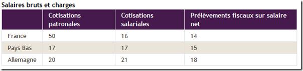 Cotisations patronales -1