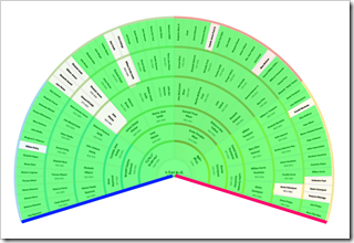 On this fan chart Y-DNA is shown in blue, mitochondrial in pink, and autosomal in green.