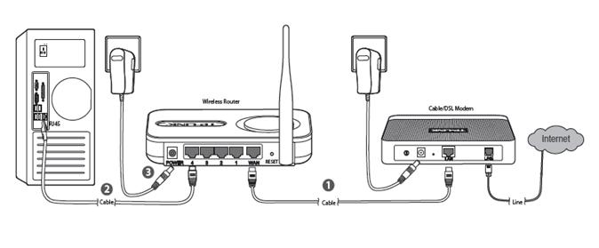 Como instalar e configurar o roteador wireless TP-Link TL-WR340G e usá-lo com o internet Velox na rede sem fio da sua casa.