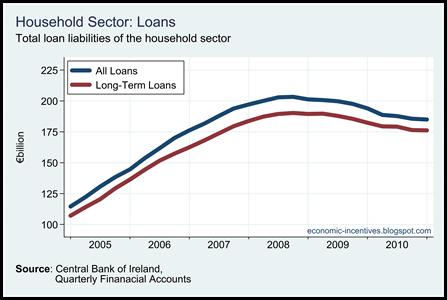Household Loans