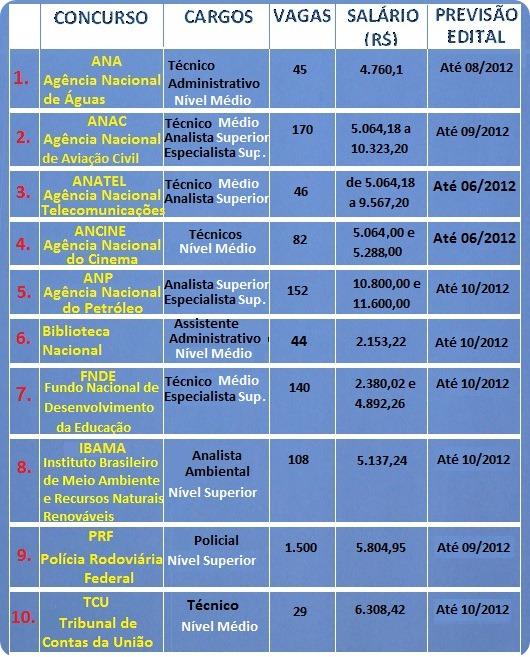 concursos-2012-tabela