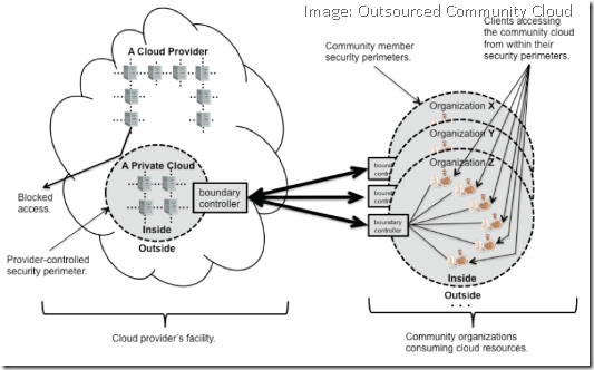 Outsourced-Community-Cloud