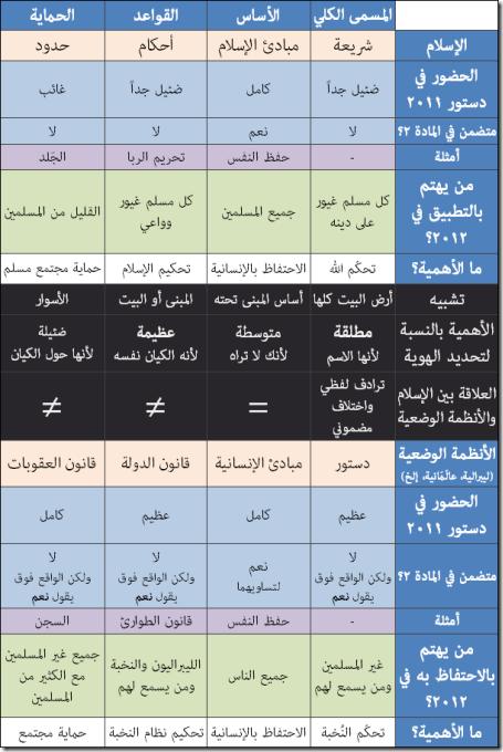 Shariah and Dustoor Summarized