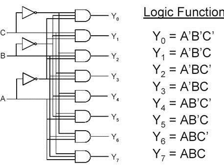 digital logic circuits encoder and decoder vidyarthiplus v blog rh vidyarthiplus in logic diagram of 3 to 8 decoder logic diagram of 3 to 8 line decoder