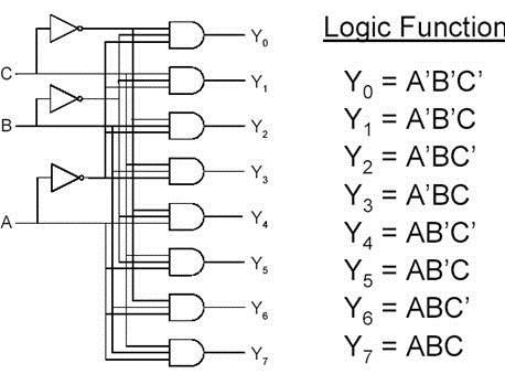 vibin s blog encoder and decoder rh vibinds blogspot com 3 8 Decoder Truth Table 3 8 Decoder with 2 4