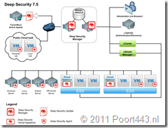 vShield Deep Security Architecture