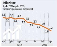 inflazione-italiana-2013