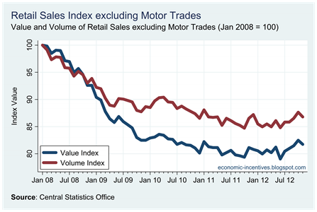 Ex Motor Trades Index to November 2012