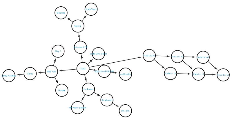 Scala skill map