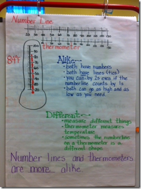 anchor chart temperature
