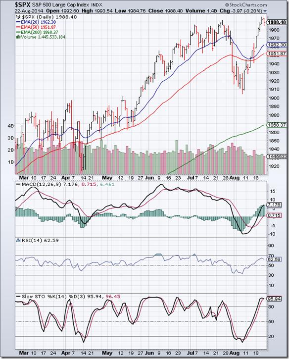 S&P 500_Aug2214
