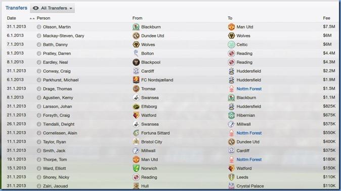 Championship transfers