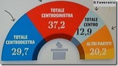 Itália eleições sondagens. Fev.2013