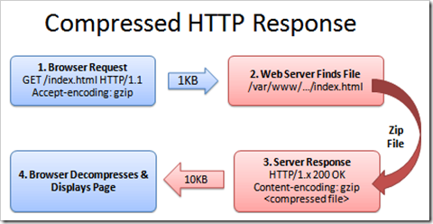 HTTP-request-response-compressed file
