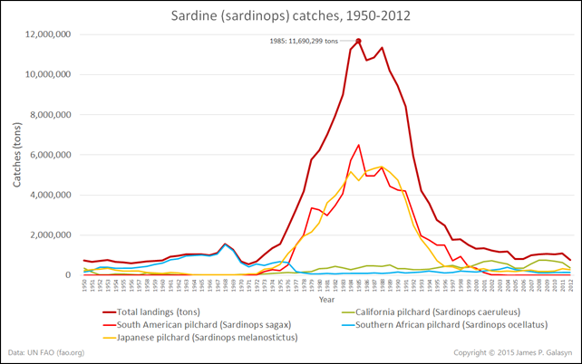Sardine (sardinops) catches in tons, 1950-2012. The peak catch was in 1985, at 11,690,299 tons. The annual catch has since plummeted to less than 800,000 tons per year. Data are from Un FAO (fao.org). Graphic: James P. Galasyn