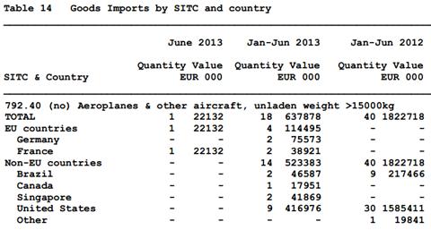 792.40 Trade Statistics
