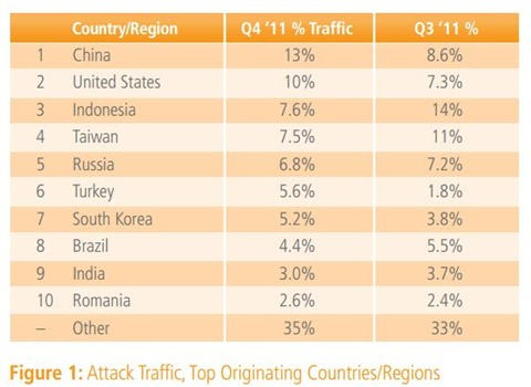 State of the Internet - Attack traffic origins