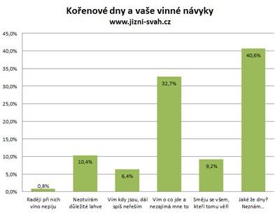 anketa_korenove_dny