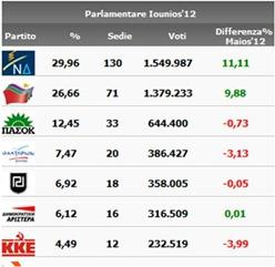 risultati-elezioni-greche