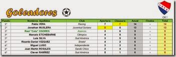 Goleadores faltando 2 fechas 2013