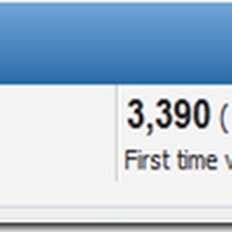Terpinga-pinga bila 500++ online di blog !