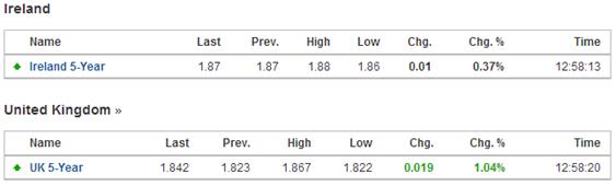Ire v UK 5 yr yields