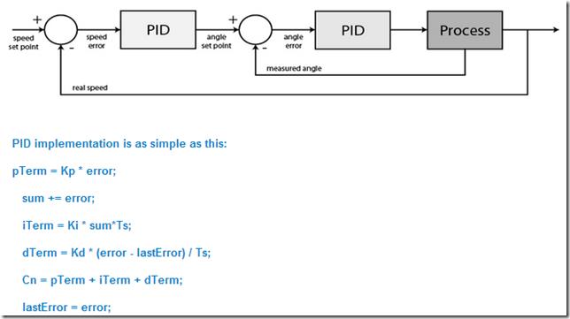 PID Feedback control