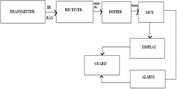 INTELLIGENT HOME SECURITY SYSTEM block diagram