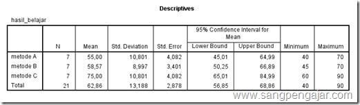 Cara Menghitung Nilai Rata-rata dan Standar Deviasi Dengan SPSS