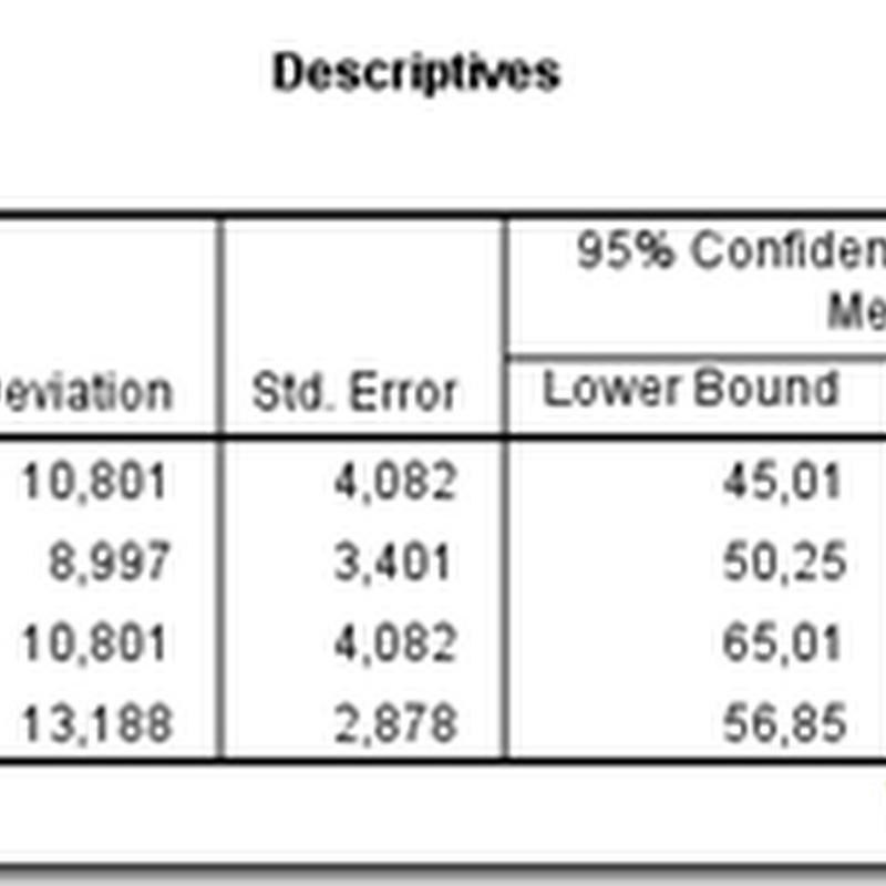 Uji ANOVA Satu Faktor dengan SPSS (bagian 2)