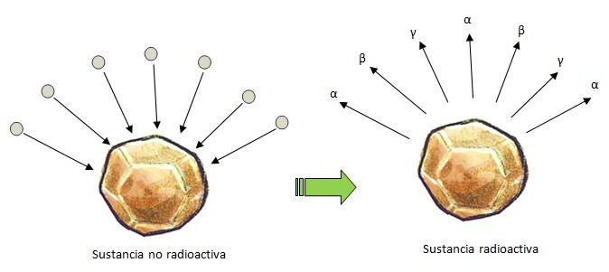 radioactvidad artificial