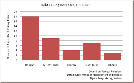 Debt-Ceiling-Increases-Over-Past-30-Years1
