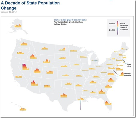 A Decade of State Population Change