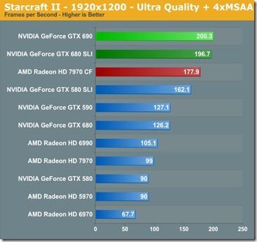 teste review GeForce GTX 690 1