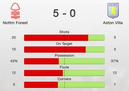 Forest vs Villa
