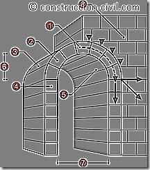 diagramas para referencia arquitectonica