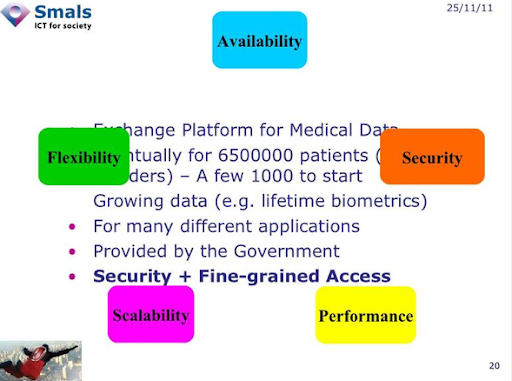 Architectural requirements of a Nationwide Healthcase system