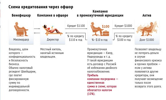 Схема кредитования через офшор