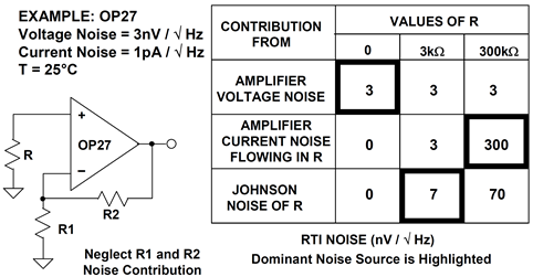 Different noise sources dominate at different source impedances