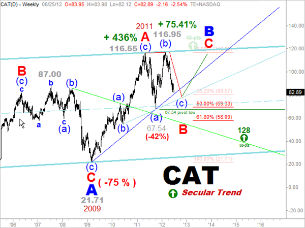 6-25 Caterpillar Secular Trend Analysis -