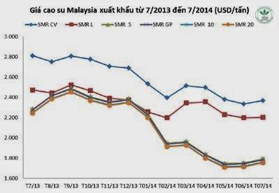 Giá cao su thiên nhiên trong tuần từ ngày 30.6 đến 04.7.2014