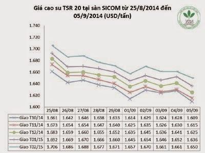 Giá cao su thiên nhiên trong tuần từ ngày 03/9 đến 05/9/2014